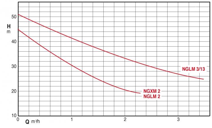 Courbes K24S NG