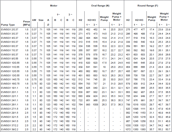 Screenshot 2020 11 26 200605 163931 DataBook EVMS( )1 90 50Hz rev A UK pdf(2)