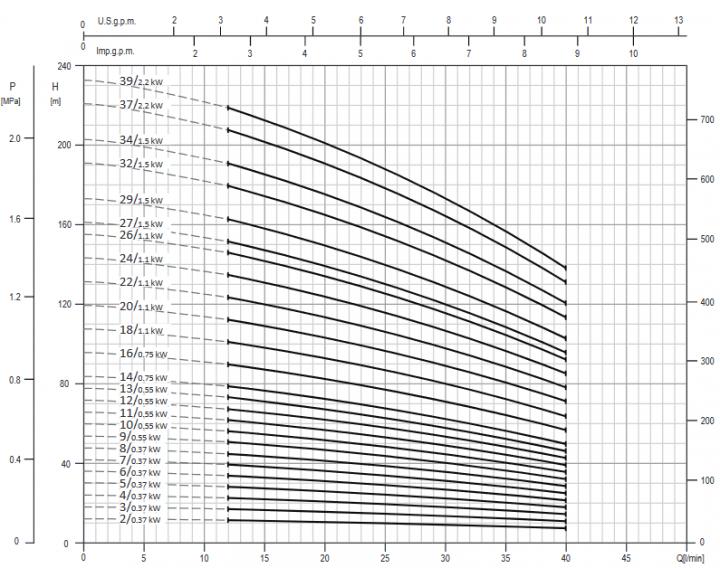 Screenshot 2020 11 26 200605 163931 DataBook EVMS( )1 90 50Hz rev A UK pdf(3)