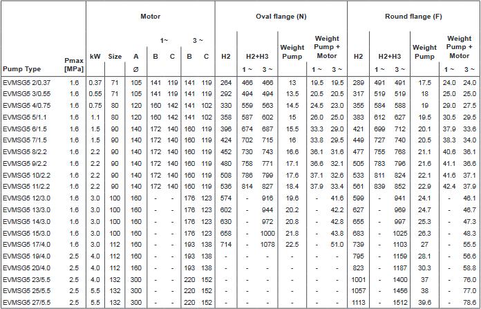 Screenshot 2020 11 27 200605 163931 DataBook EVMS( )1 90 50Hz rev A UK pdf(1)
