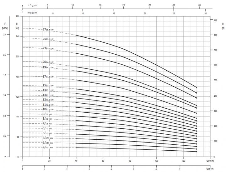 Screenshot 2020 11 27 200605 163931 DataBook EVMS( )1 90 50Hz rev A UK pdf(2)