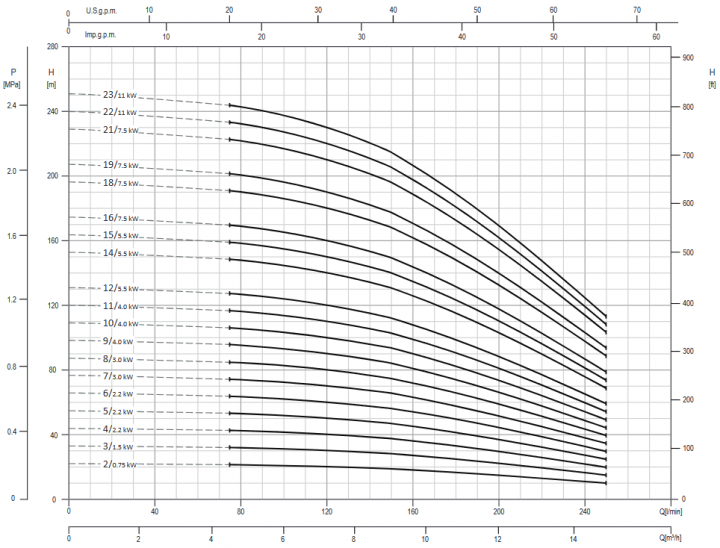 Screenshot 2020 11 27 200605 163931 DataBook EVMS( )1 90 50Hz rev A UK pdf(5)
