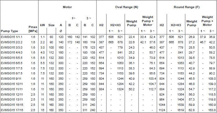 Screenshot 2020 11 27 200605 163931 DataBook EVMS( )1 90 50Hz rev A UK pdf(10)