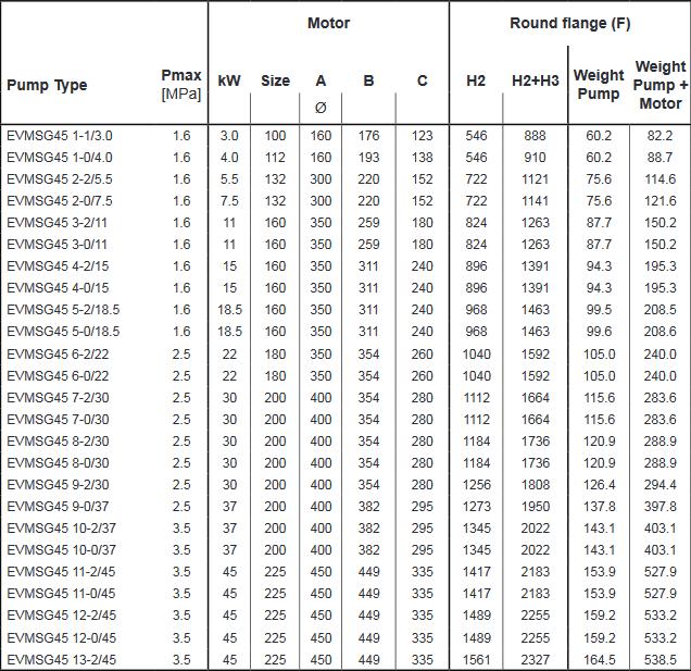 Screenshot 2020 11 27 200605 163931 DataBook EVMS( )1 90 50Hz rev A UK pdf(16)