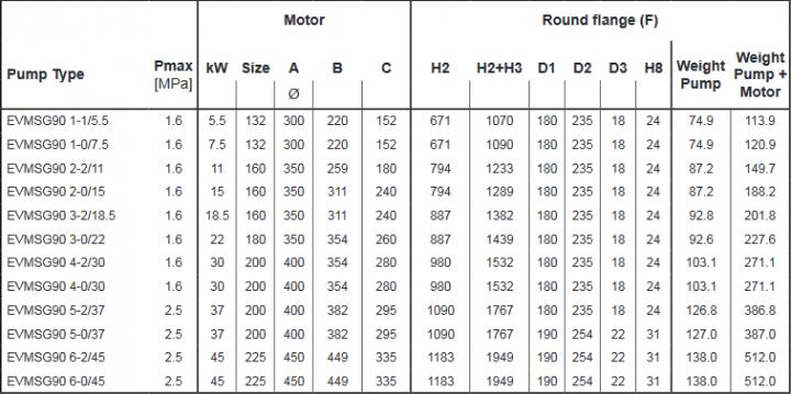 Screenshot 2020 11 27 200605 163931 DataBook EVMS( )1 90 50Hz rev A UK pdf(22)