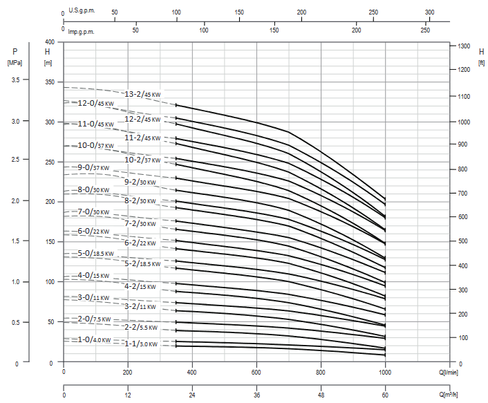 Screenshot 2020 12 02 200605 163931 DataBook EVMS( )1 90 50Hz rev A UK pdf(9)