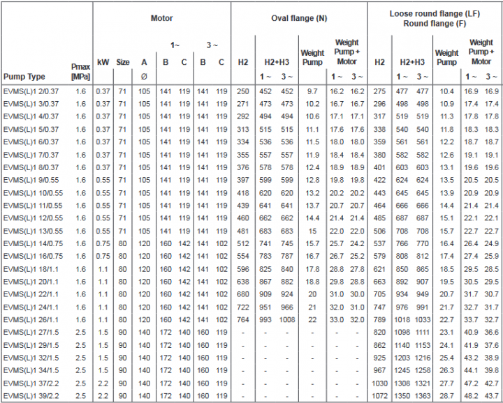 Screenshot 2020 12 02 200605 163931 DataBook EVMS( )1 90 50Hz rev A UK pdf(12)