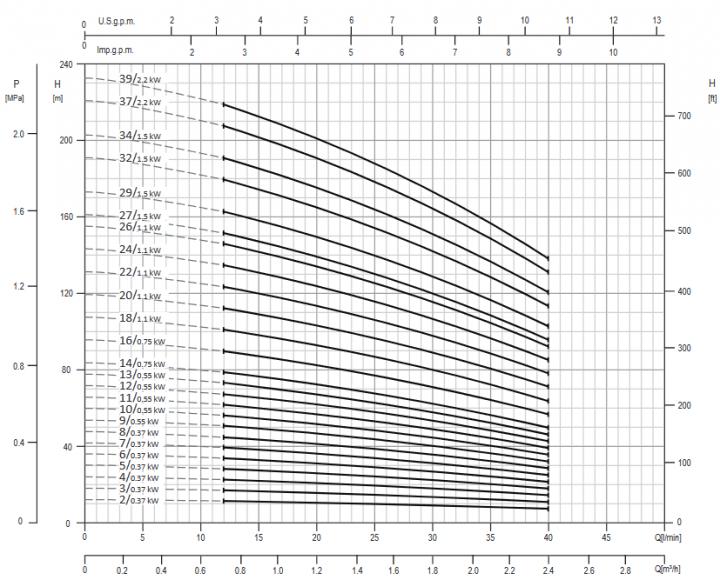 Screenshot 2020 12 02 200605 163931 DataBook EVMS( )1 90 50Hz rev A UK pdf(13)