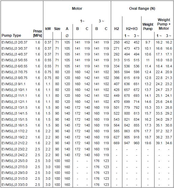 Screenshot 2020 12 02 200605 163931 DataBook EVMS( )1 90 50Hz rev A UK pdf(15)