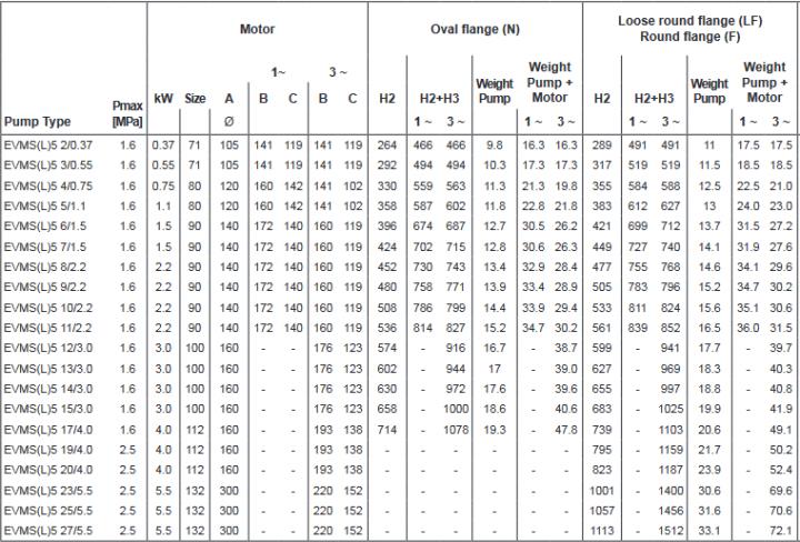 Screenshot 2020 12 02 200605 163931 DataBook EVMS( )1 90 50Hz rev A UK pdf(23)