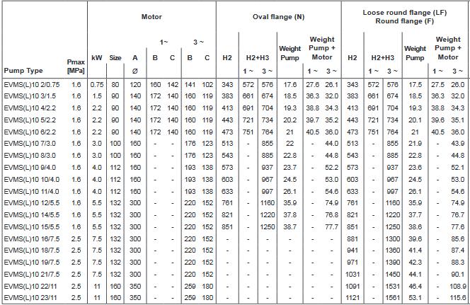 Screenshot 2020 12 02 200605 163931 DataBook EVMS( )1 90 50Hz rev A UK pdf(21)