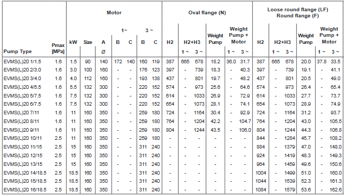 Screenshot 2020 12 02 200605 163931 DataBook EVMS( )1 90 50Hz rev A UK pdf(29)
