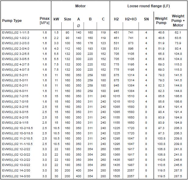 Screenshot 2020 12 02 200605 163931 DataBook EVMS( )1 90 50Hz rev A UK pdf(32)