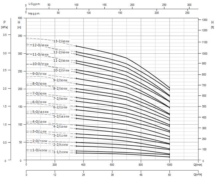 Screenshot 2020 12 02 200605 163931 DataBook EVMS( )1 90 50Hz rev A UK pdf(36)