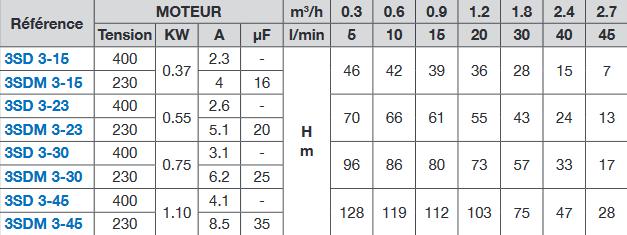 Screenshot 2021 01 05 3SD indd  3SD  CALPEDA (Doc) pdf(1)