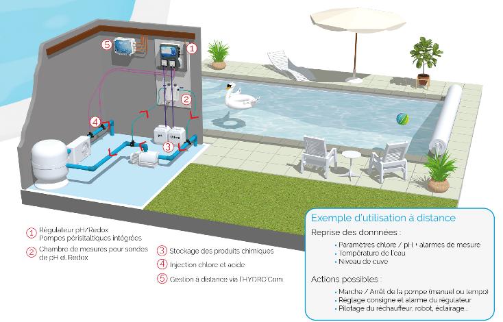 Screenshot 2021 03 16 HYDRO Touch Qualité de l'eau pour piscines privées(2)
