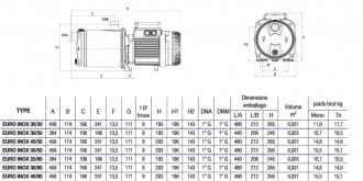 Pompes de surface JETLY - DAB série EURO-INOX #2