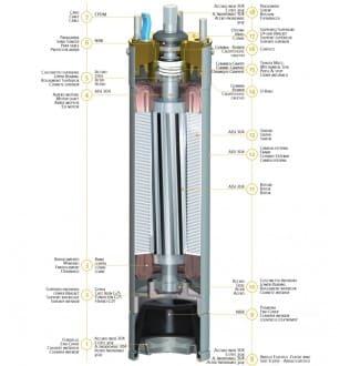 Moteurs PANELLI 230 V pour pompe immergée Ø 4 pouces (100mm) #2